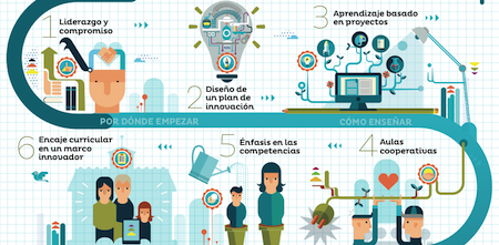 Claves para la innovación educativa.