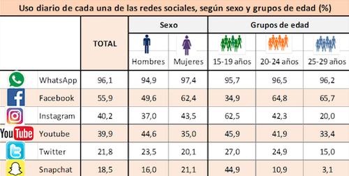 Gráfico de uso de las redes sociales por sexo y edad