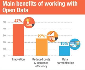 Gráfico Principales beneficios de trabajar con datos abiertos