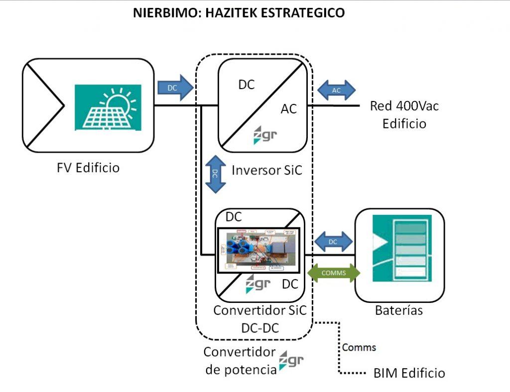 El proyecto Nierbimo impulsa la revolución energética de los edificios para lograr que sean prácticamente autosuficientes