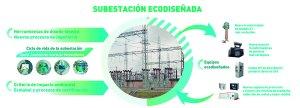 El proyecto Neosub integra el ecodiseño en el sector energético con el desarrollo de subestaciones eléctricas sostenibles y de menor coste