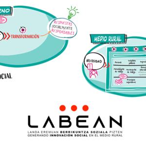 LABEAN INNOVACION SOCIAL