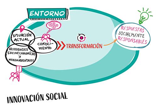 LABEAN INNOVACIÓN SOCIAL