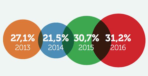 gráfico de la evolución del número de empresas innovadoras