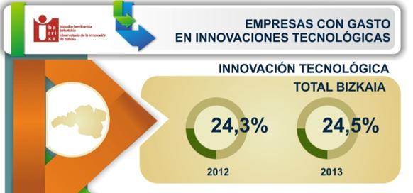 innovacion-tecnologica-bizkaia