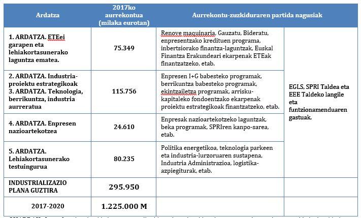 ejes-2017-2020 Industria Plana