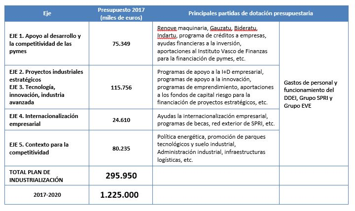 ejes-plan-industrialización-2017-2020